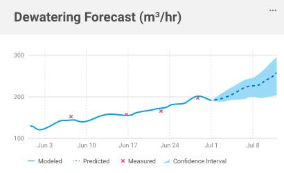 Widget Dewatering Forecast